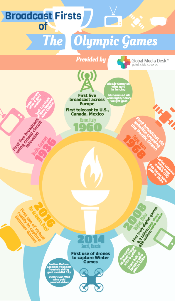 Infographic: Broadcast Firsts at the Olympics
