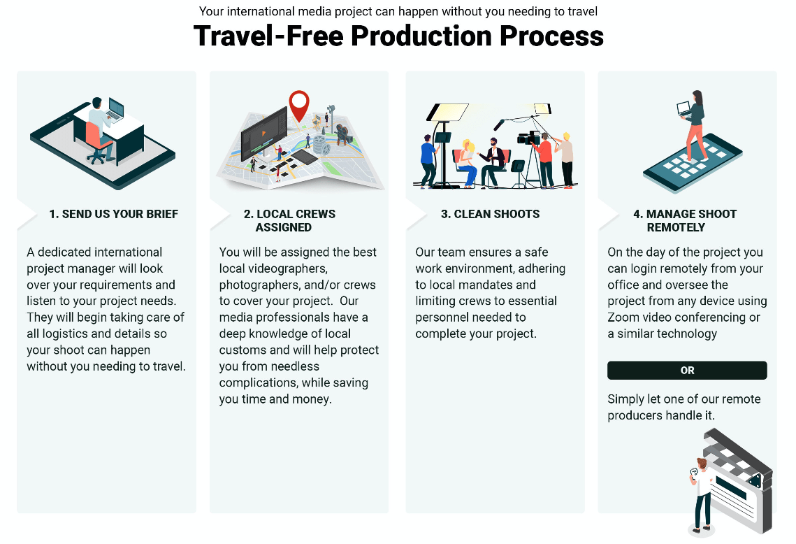 Travel-free production options